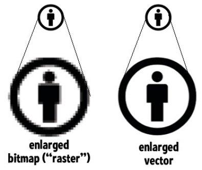 diseño de logo en vectores o mapa de bits