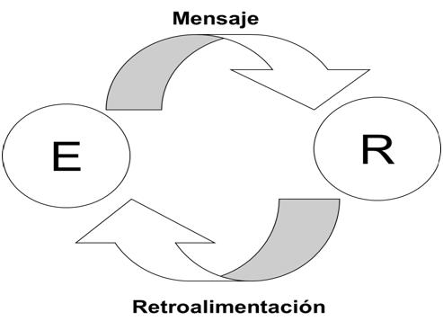 Emisor Retroalimentacion comunicacion