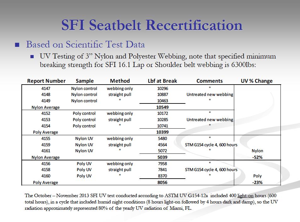 "SFI 3"" seatbelt webbing test data"