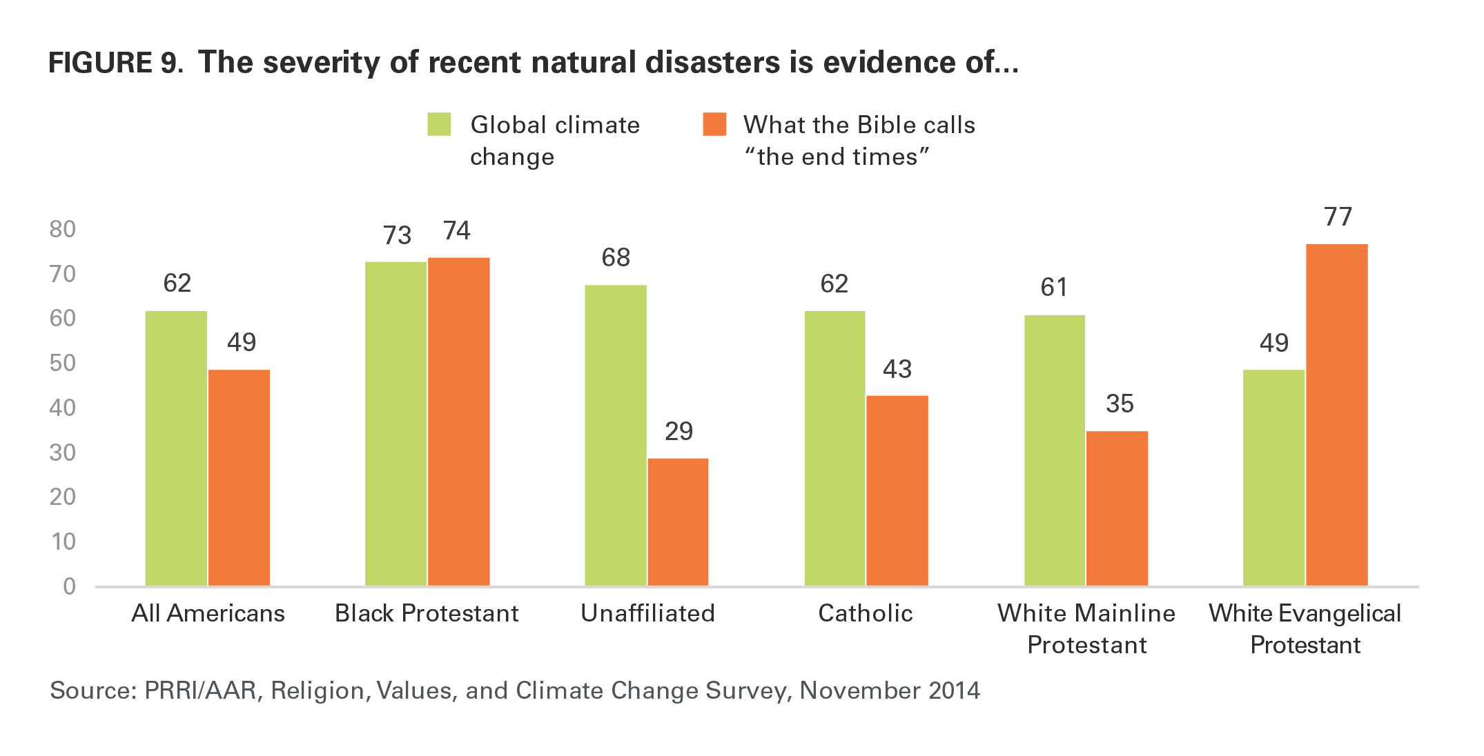 Impacts Of Climate Change On The Aar