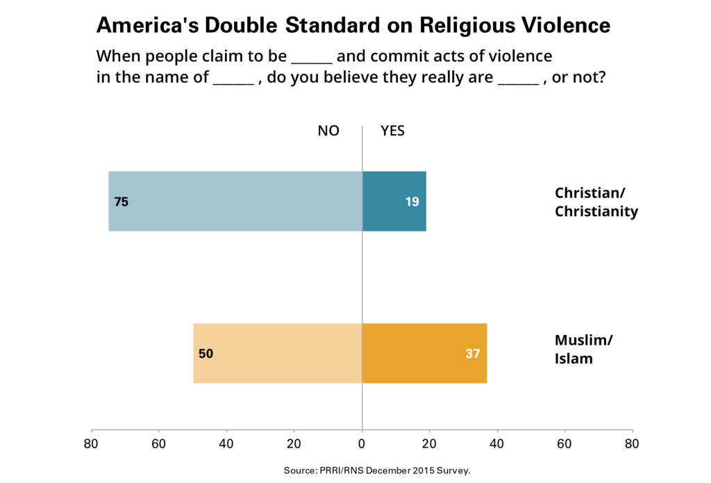 Double Standard on Religious Violence