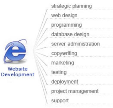 Web development company Agra
