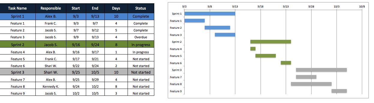 how to make a timeline on google sheets sample
