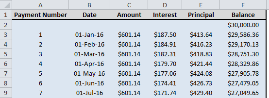 amortization schedule formula sample