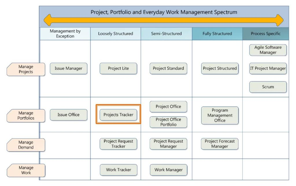 Project Management Excel Spreadsheet and Project Management Using Excel Spreadsheet