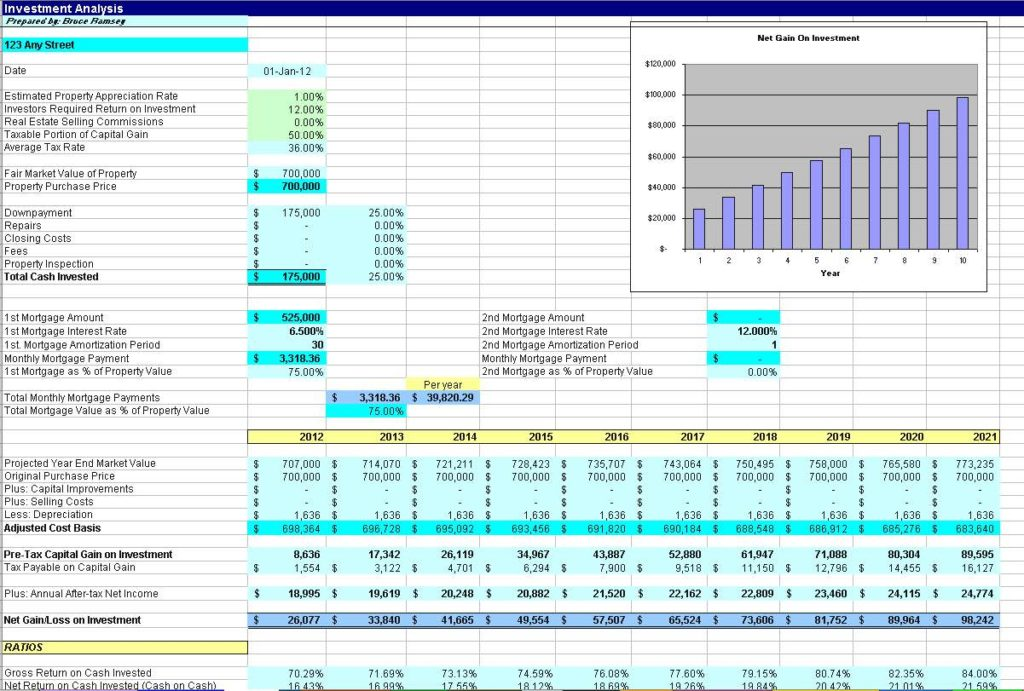 Real Estate Investment Spreadsheet Template and Real Estate Investment Spreadsheet Analysis
