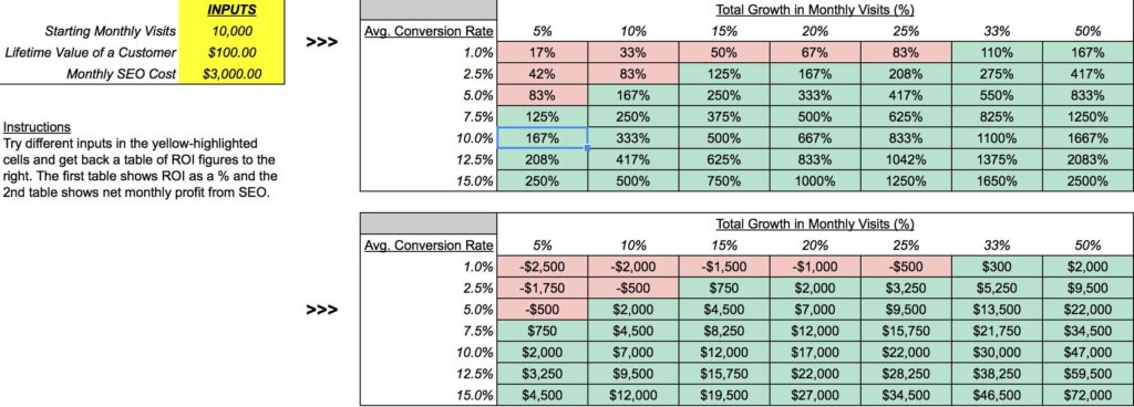 SEO Spreadsheet and Keyword Distribution Spreadsheet Template