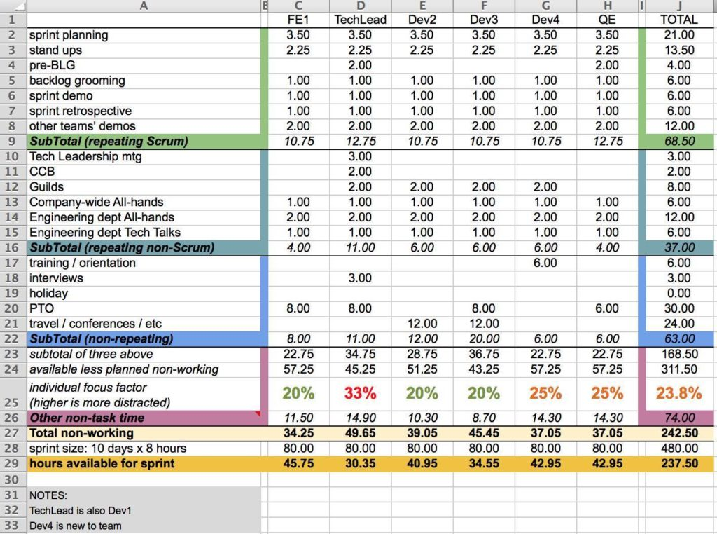 Project Resource Planning Spreadsheet And IT Resource Capacity Planning Spreadsheet