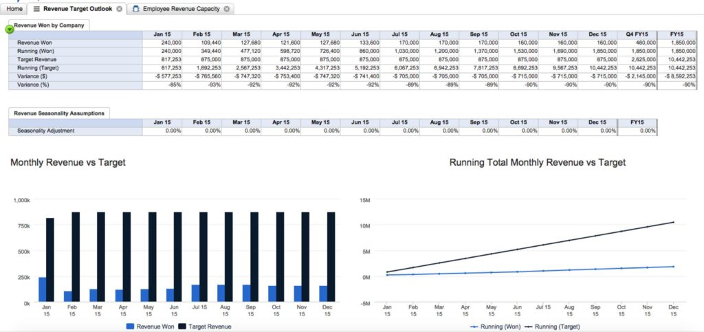 Resource Capacity Planning Spreadsheet and Human Resource Capacity Planning Template