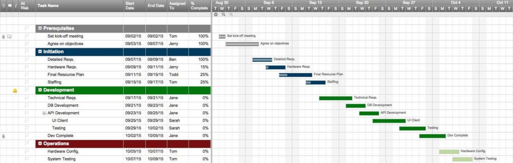 Resource Management Template Excel And Resource Planning Spreadsheet Free