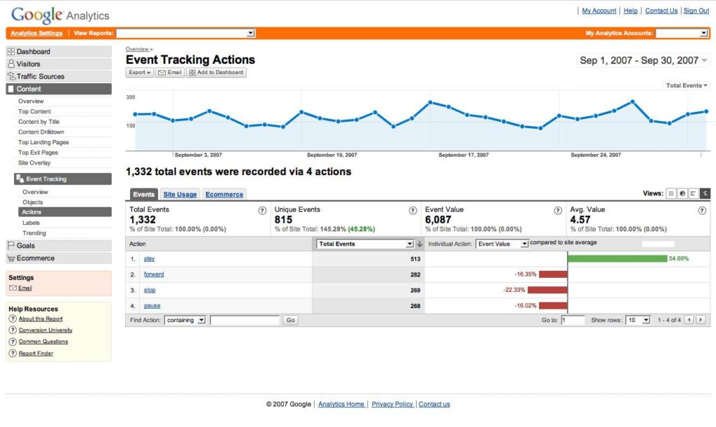 Google Analytics Sample Reports And Website Report Template