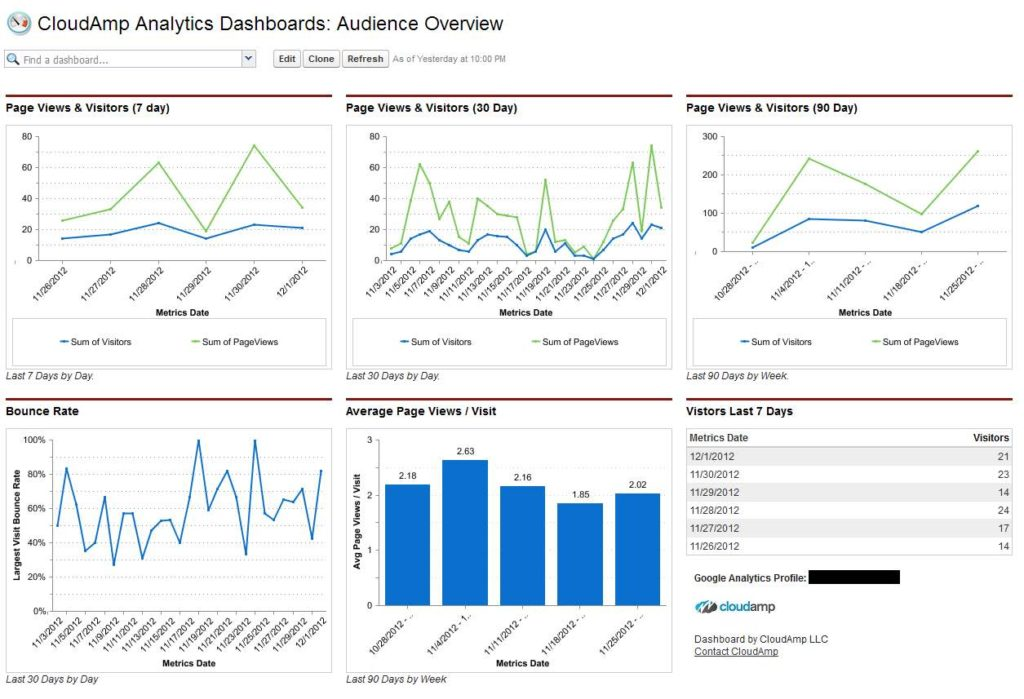 Sample Dashboard Reports Pdf And KPI Dashboard Examples