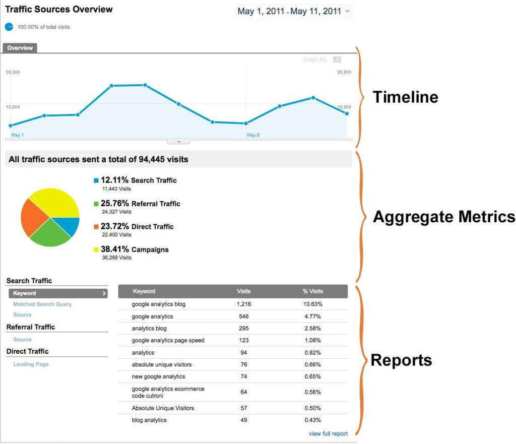 Sample Google Analytics Report For Client And Google Analytics Dashboard Template