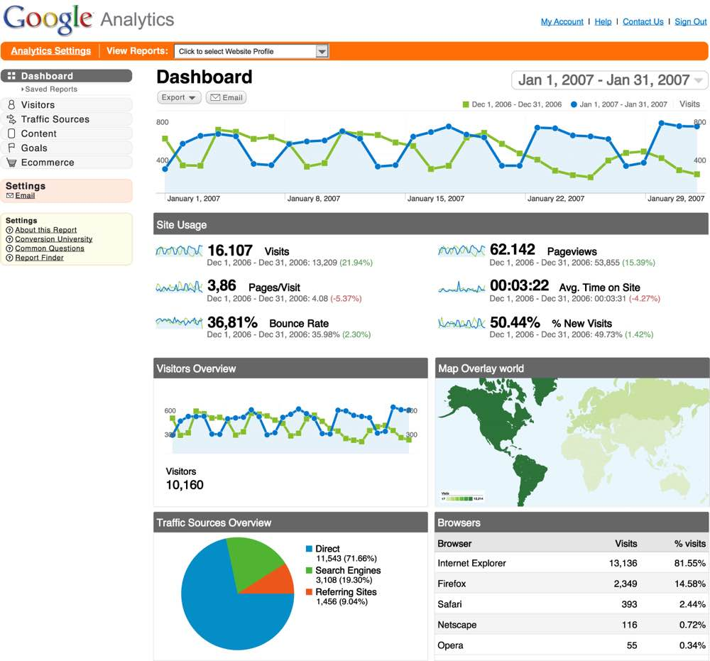 Web Analytics Report Example Pdf And Google Analytics Report Example