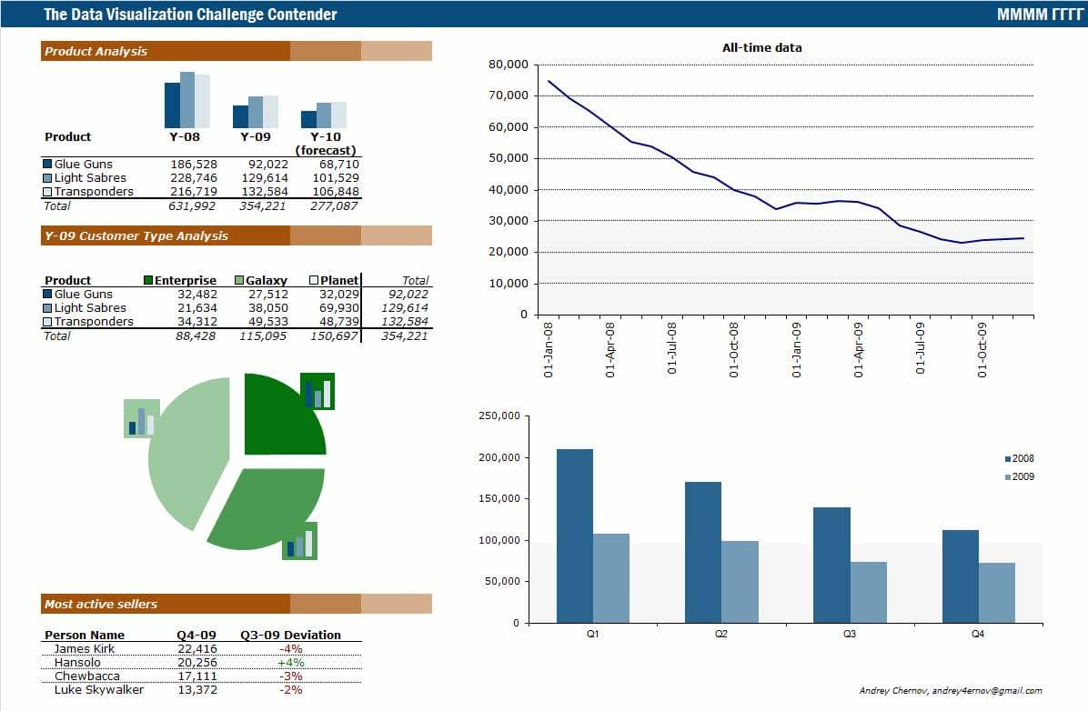 KPI Template Excel Download And Sample KPI Report For Warehouse