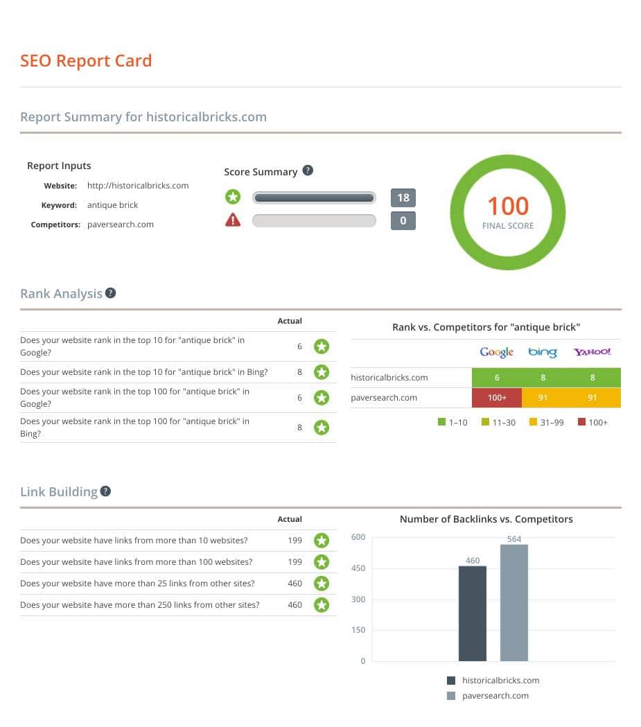 SEO Reports Sample And SEO Report Sample Ppt