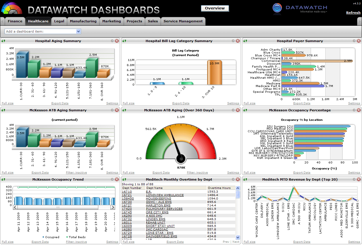 Crystal Report Dashboard Examples And Internal Audit Report Dashboard Examples