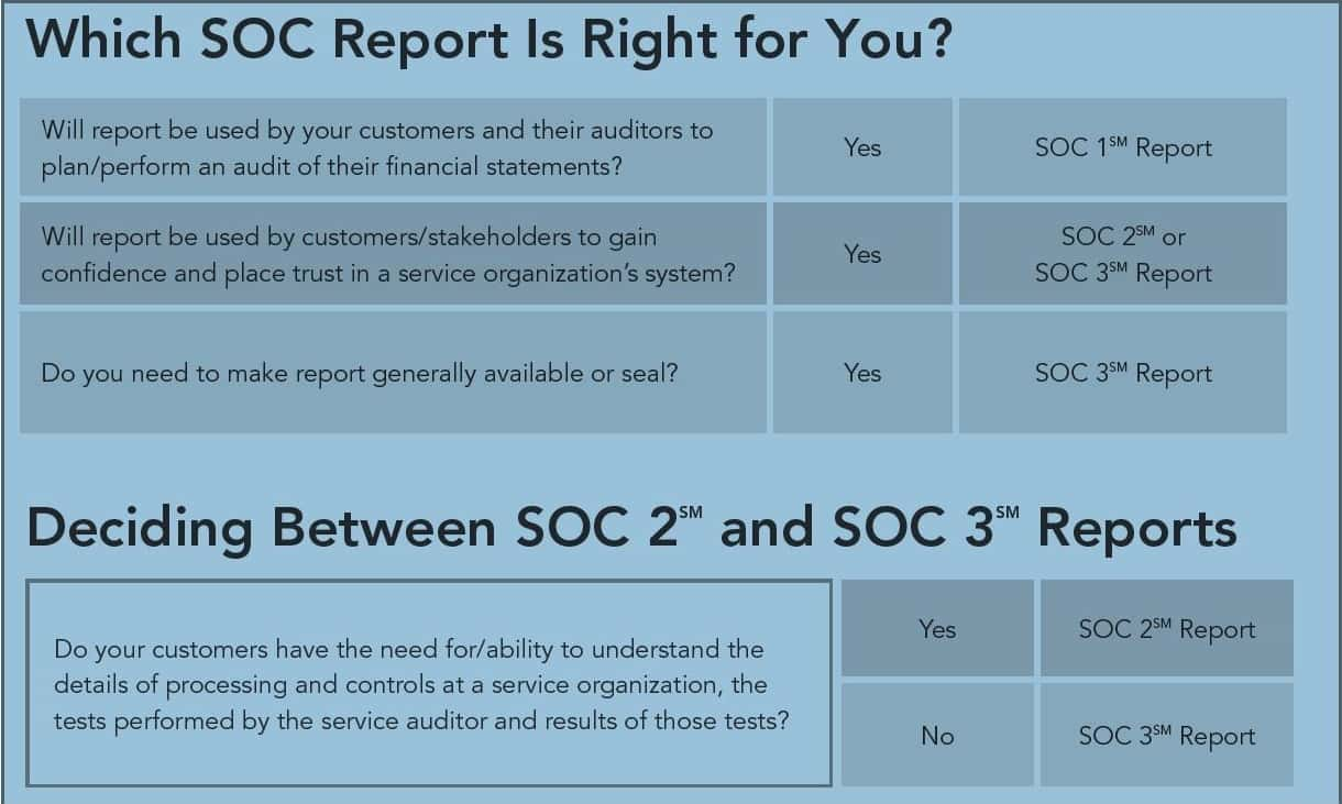Example Of SAS 70 Audit Report And SAS 70 Report
