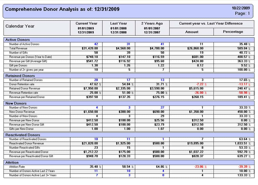 Examples Of Financial Reports And Examples Of Financial Report Writing