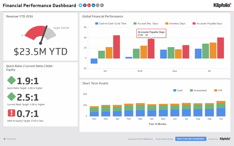 Financial Dashboards Examples And Financial Report Dashboard Examples