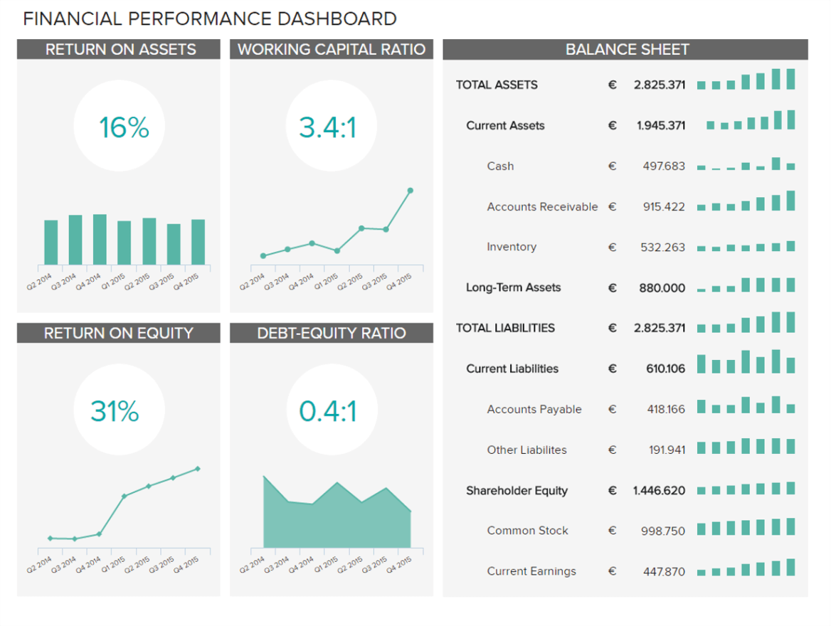 Financial Performance Dashboard And Financial Reporting Dashboard Template