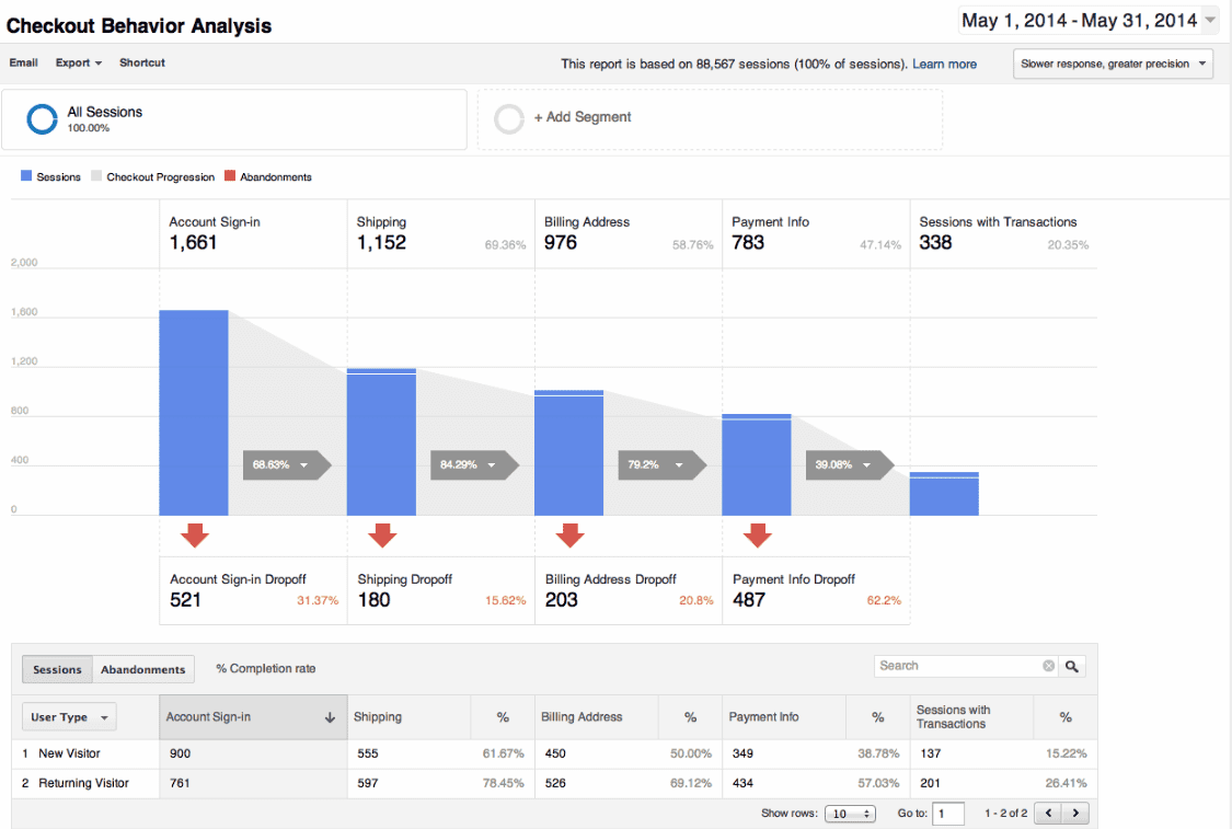 Free Google Analytics Report Template And Website Report Template