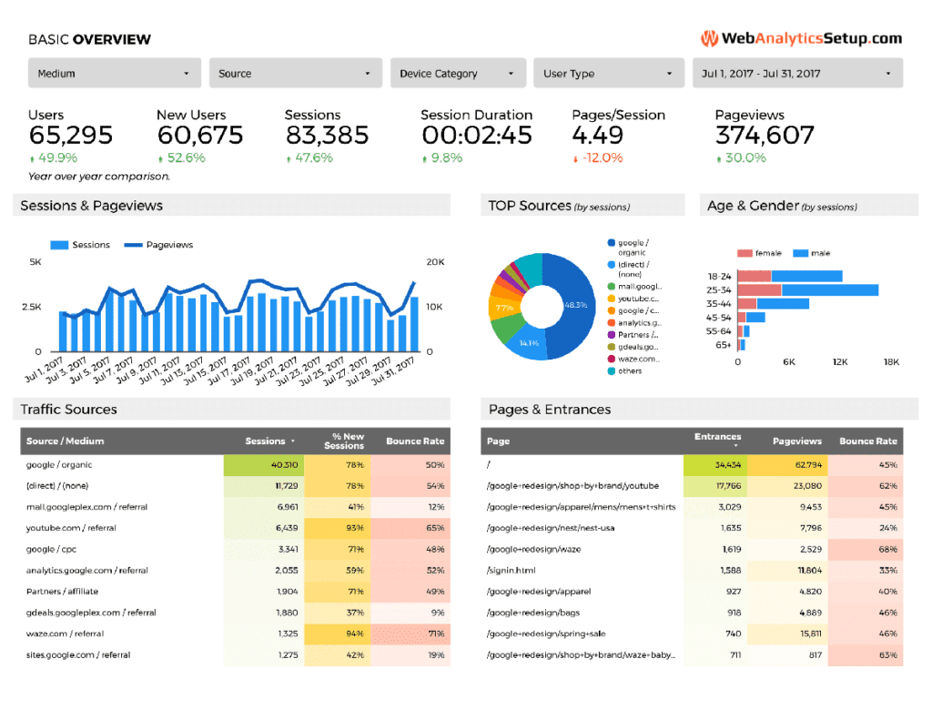 Google Analytics Printable Report And Sample Google Analytics Report Pdf