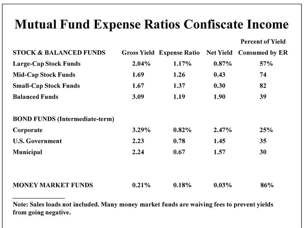 Mutual Fund Expense Ratio Calculation Example And Mutual Fund Expense Ratio List