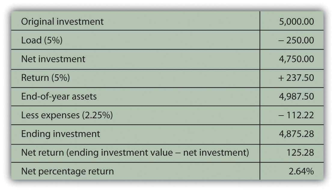 Mutual Fund Expense Ratio Comparison And Mutual Fund Expense Ratio Calculation Example