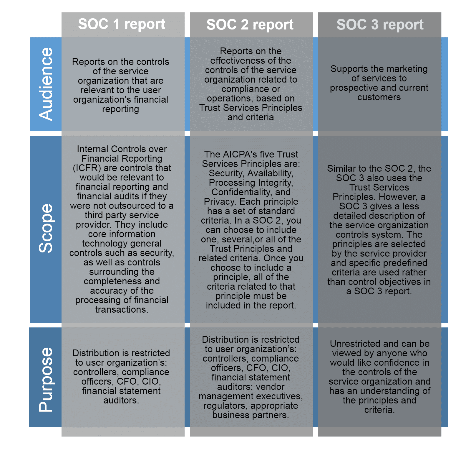 SOC 2 Report Example And SOC 3 Report