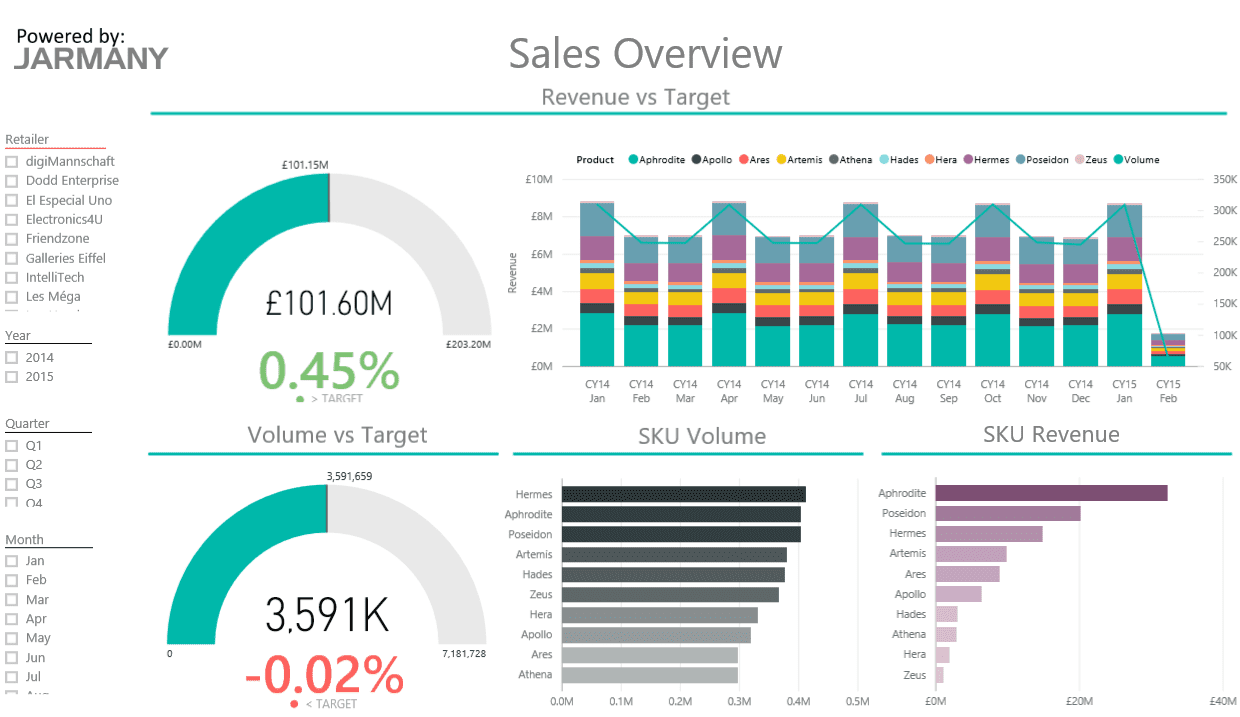 Sales Analysis Report Example And Example Of Sales Analysis Report