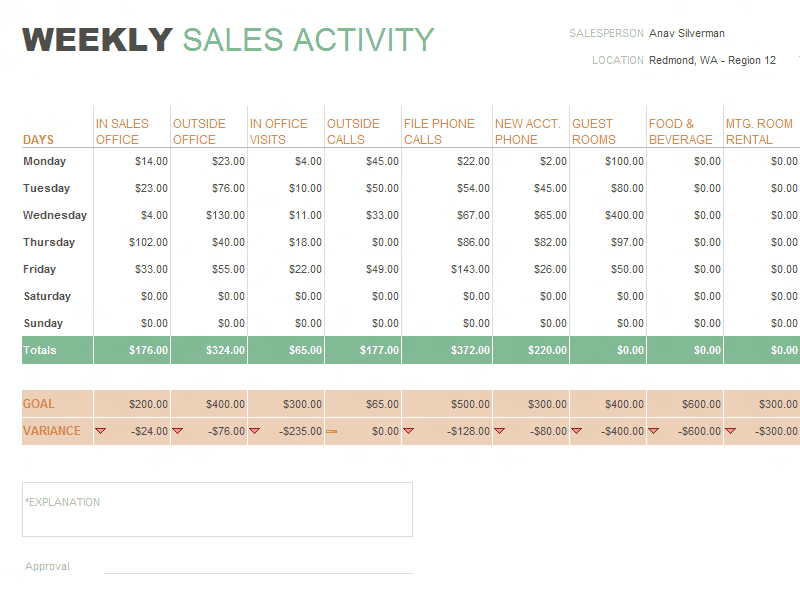 Sales Forecast Example For A Restaurant And Sales Forecast Template For Startup Business