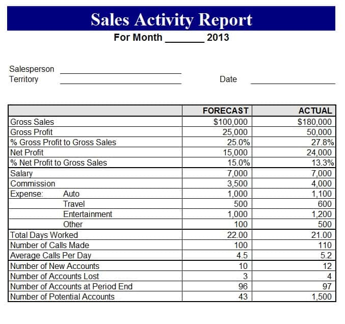 Sales Forecast Report Example And Sales Forecast Example For A Business Plan