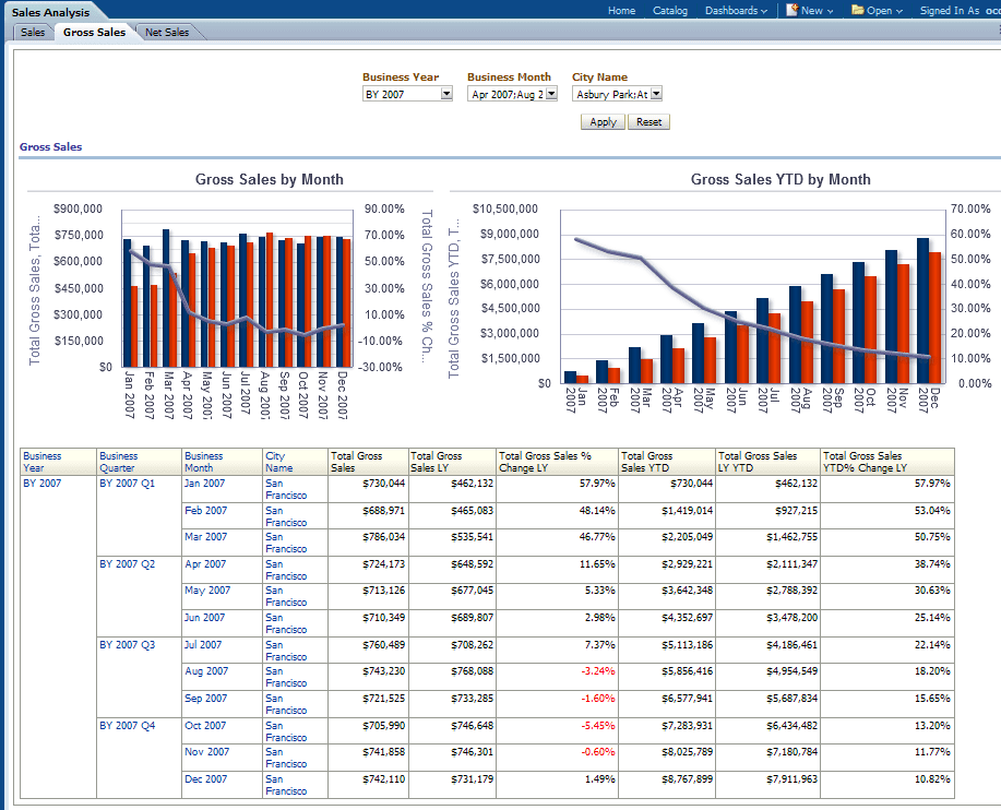 Sales Performance Analysis Report Sample And Sales Report Excel