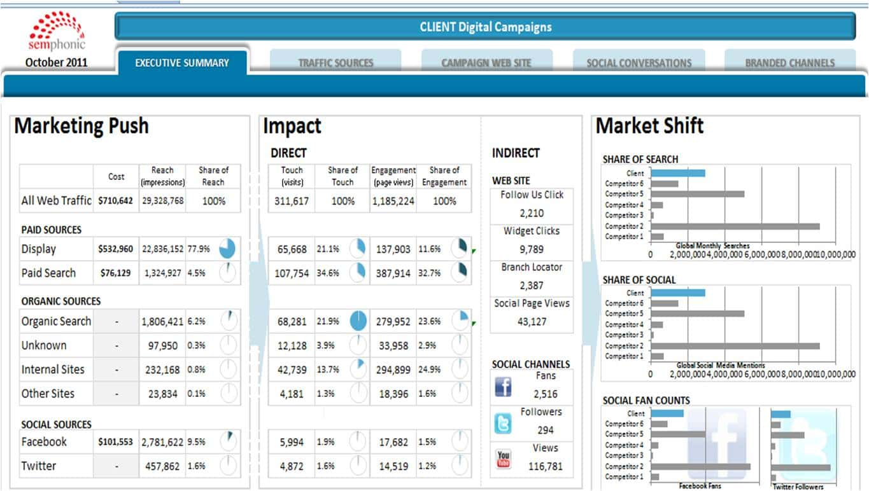 Social Media Report Template Download And Social Media Report Example Pdf