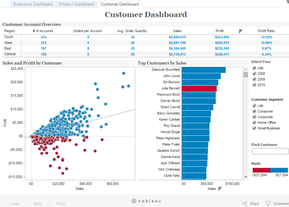 Tableau Examples Drama And Tableau Report Bursting