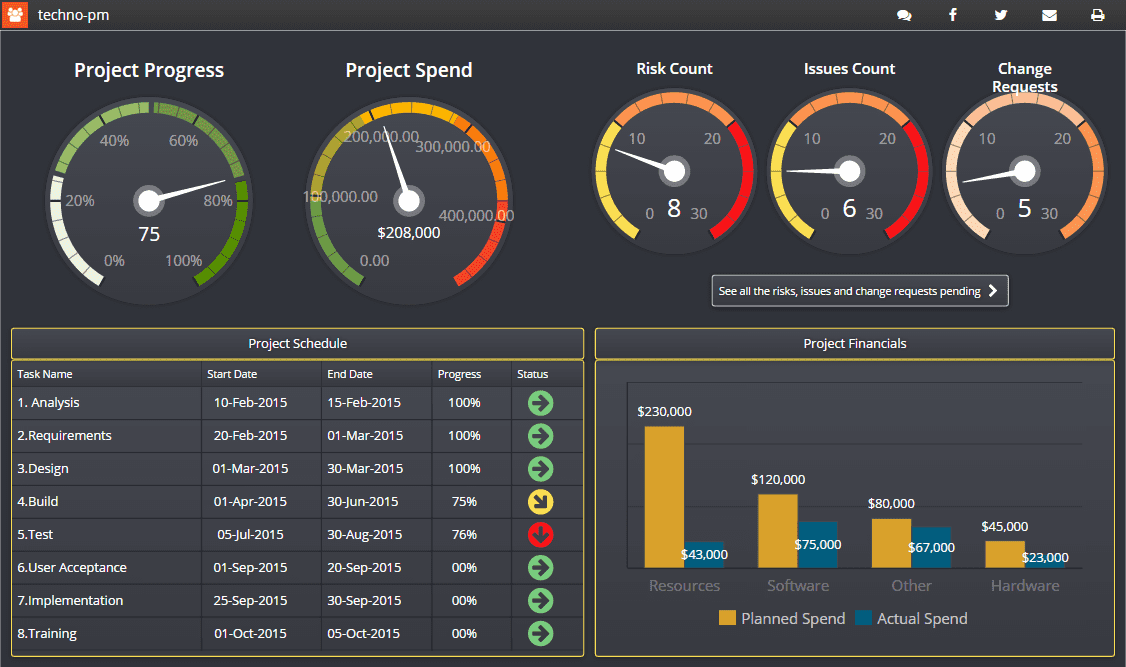 Production Dashboard Excel Template Free Download And Project Management Dashboard Excel Template Free