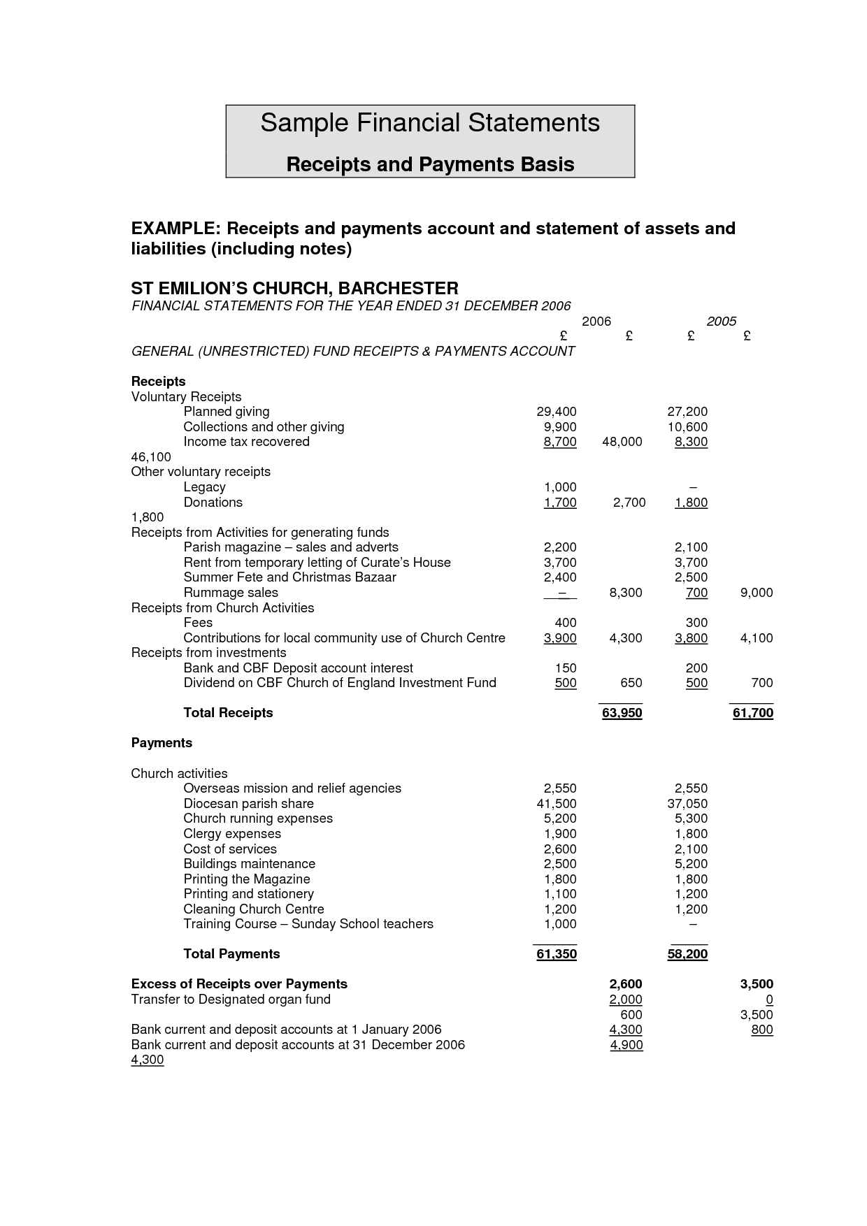 Sample Church Balance Sheet And Income Statement And Small Church Financial Statement