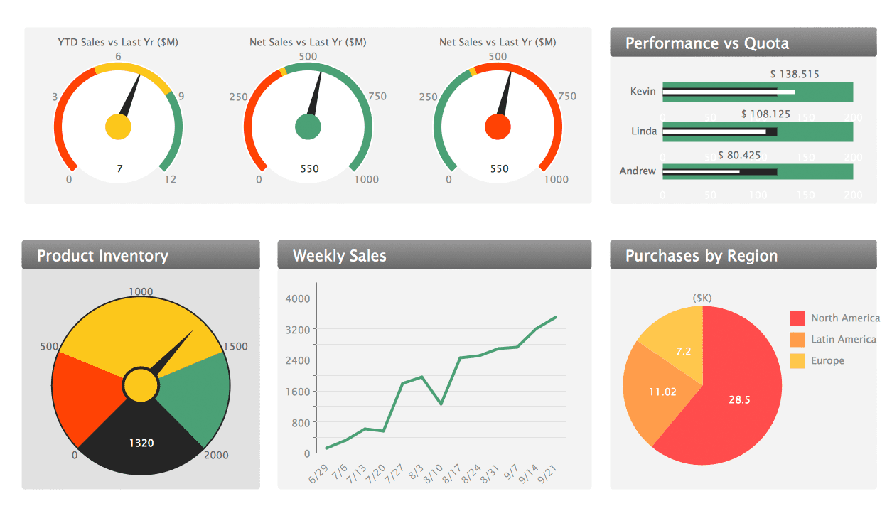 Executive Dashboard Template Free And Free Reporting Dashboard