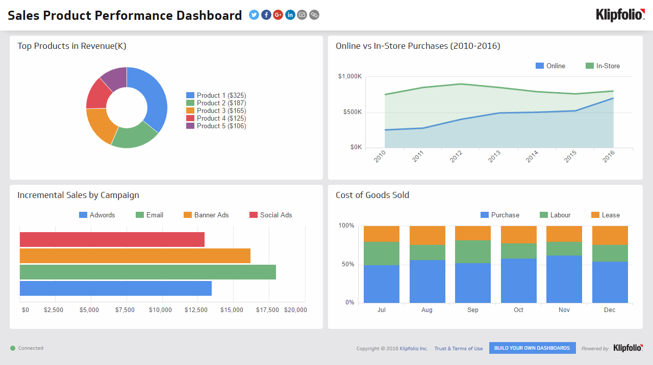Free Kpi Dashboard And Performance Management Dashboard Excel