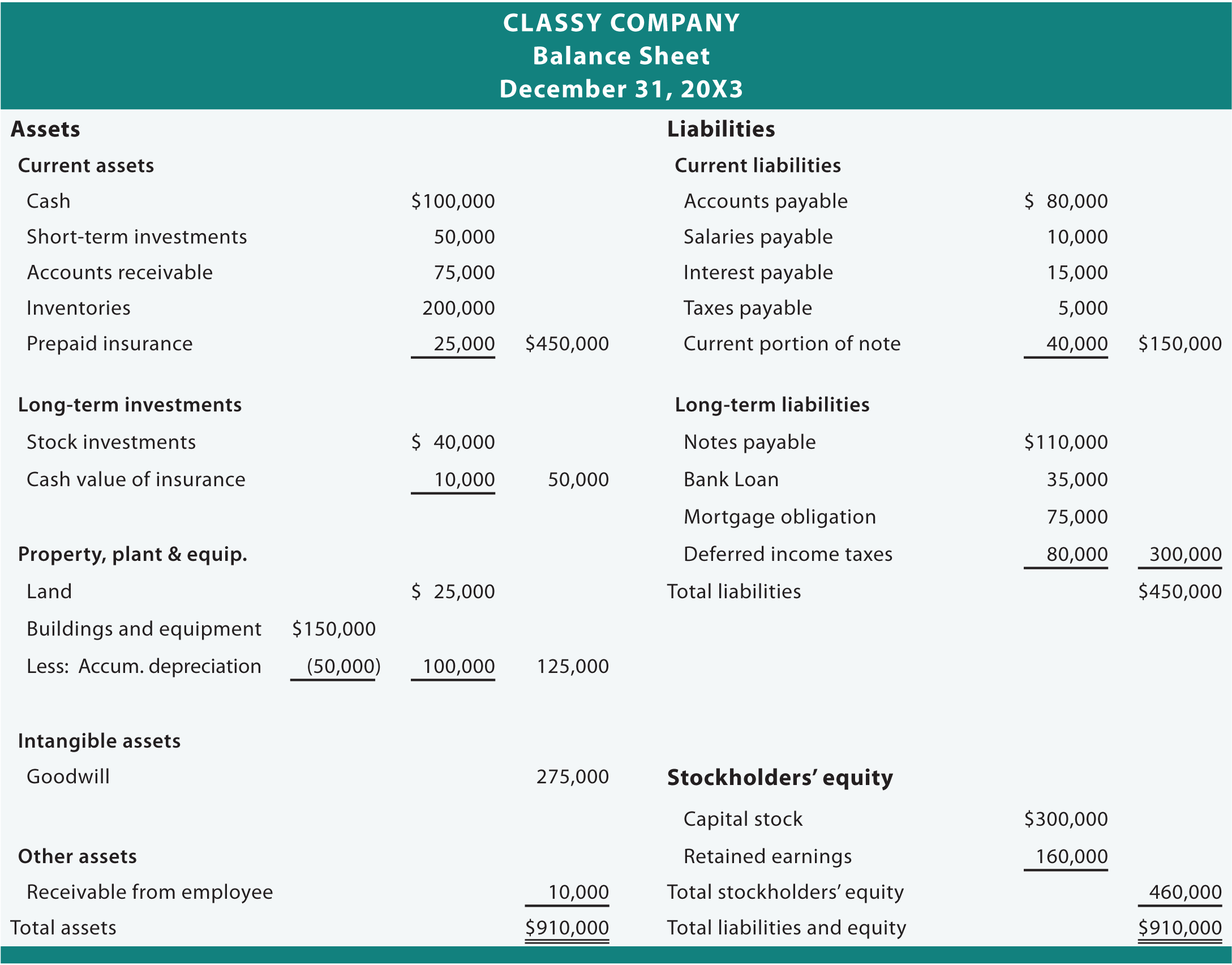 LLC Balance Sheet Sample And Balance Sheet For Business Template