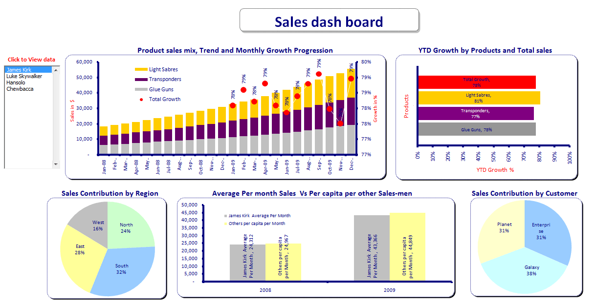 Best Excel Dashboards And Excel Business Intelligence Dashboard
