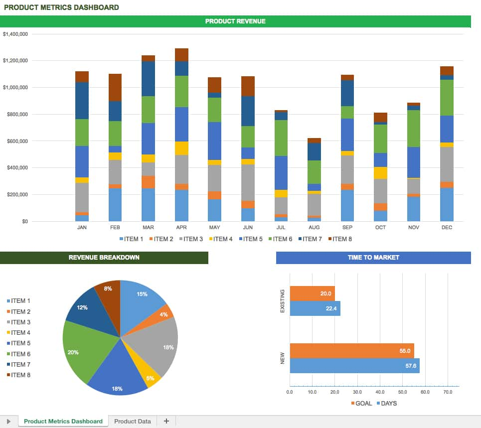 Excel Dashboard Templates Xls And Product Development Dashboard Template