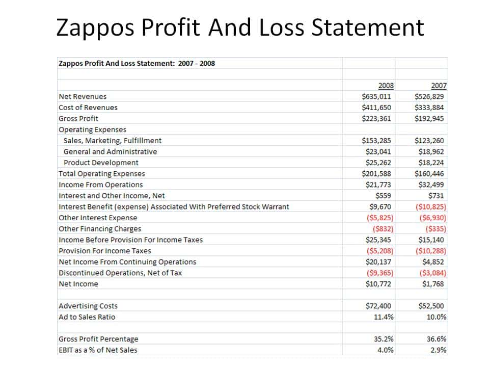 Sample Profit And Loss Statement Form And Profit And Loss Statement For Small Business