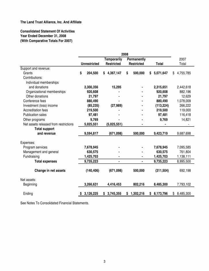 Consolidated Financial Statement Format And Consolidated Financial Statements Format Companies Act 2013