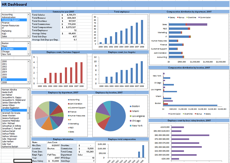 Dynamic Dashboard Template In Excel And Excel Kpi Dashboard Examples