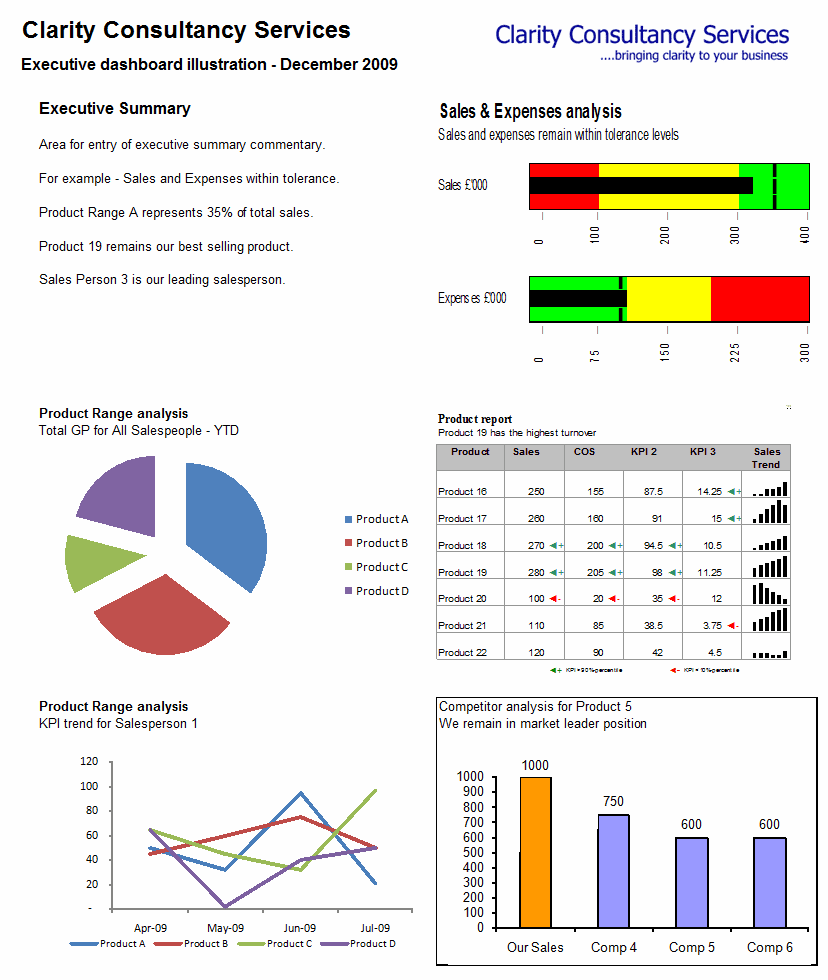 Dashboard samples in excel and free excel dashboard reports download