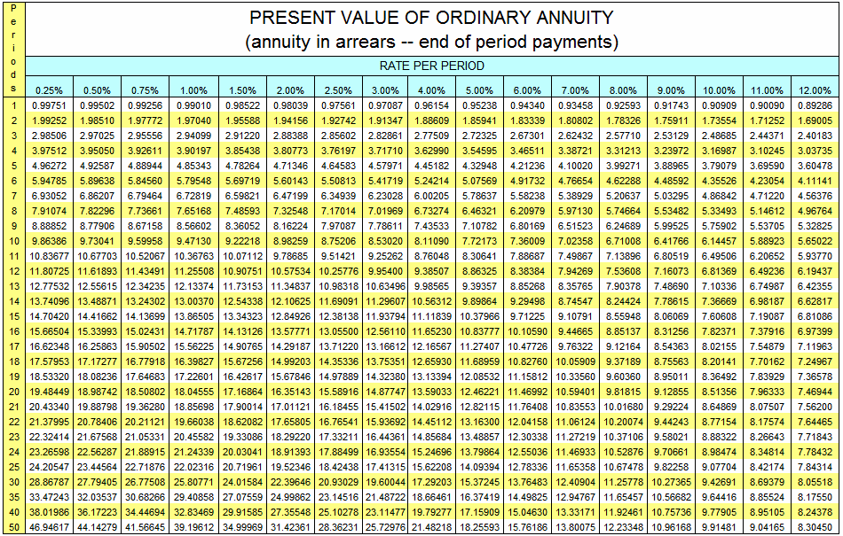 Deferred annuity worksheet and annuity simplified method worksheet
