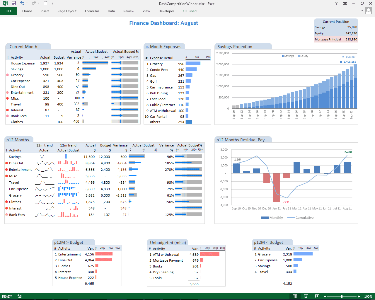 Financial dashboard template for excel and free dashboards templates