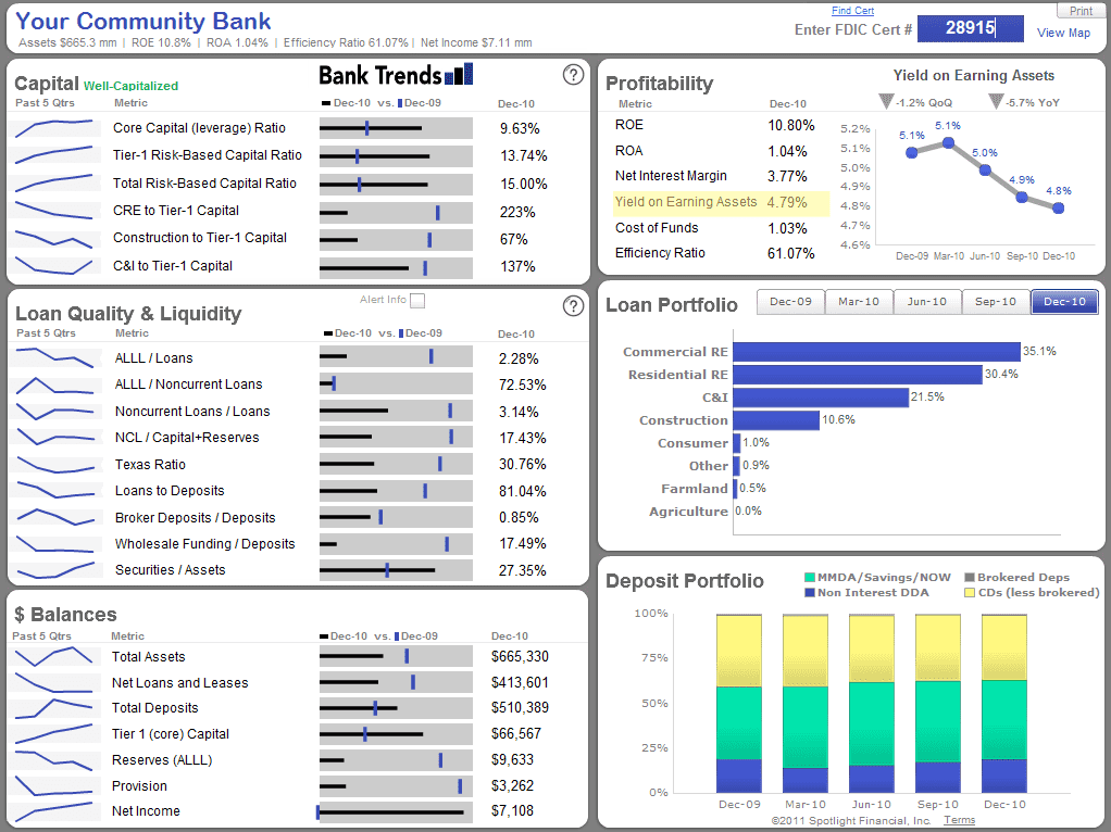 Free financial dashboard templates for excel and free project dashboard template excel